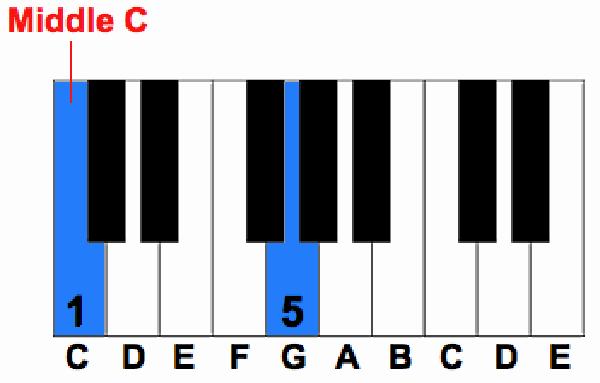 60 Hợp Âm Piano Cơ Bản Bạn Có Thể Học Ngay Bây Giờ | Học Gì Đây?