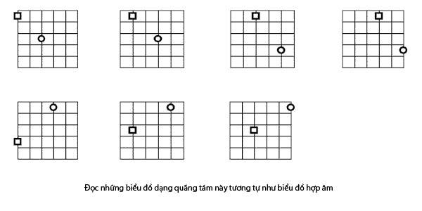 học nốt nhạc guitar 4