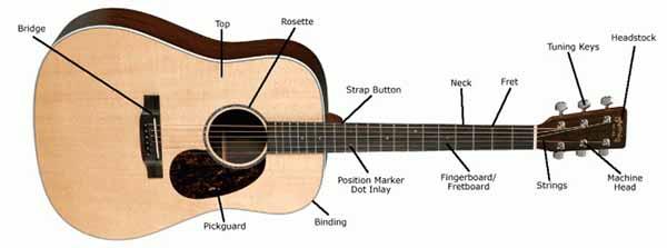 hướng dẫn học đàn guitar cơ bản 11