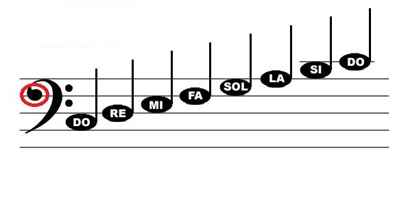 nốt nhạc trên bản nhạc khóa fa