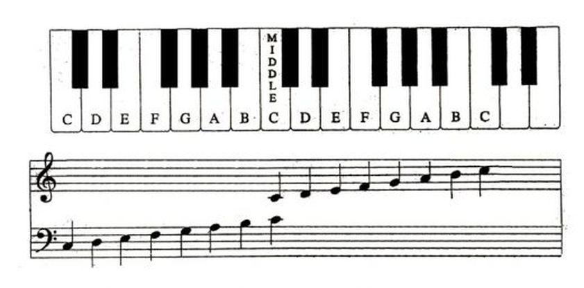 vị trí nốt nhạc trên đàn Piano