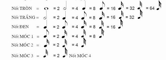 quan hệ về cường độ của các nốt nhạc